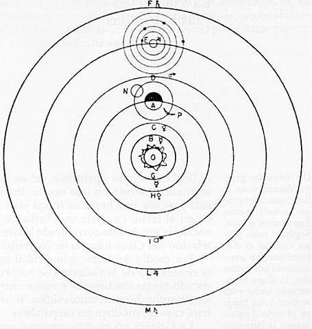 Изображение гелиоцентрической системы мира из «Диалога о двух главнейших системах мира» Галилея