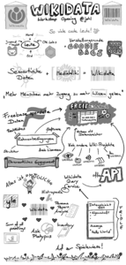 Sketch notes from the Workshop