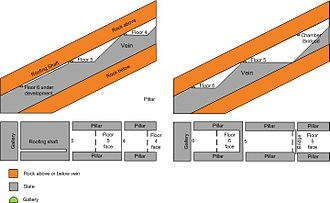 Rhosydd Quarry -  Method of quarrying slate at Rhosydd Quarry and other quarries in the Blaenau Ffestiniog region