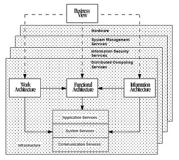 Treasury Information System Architecture Framework