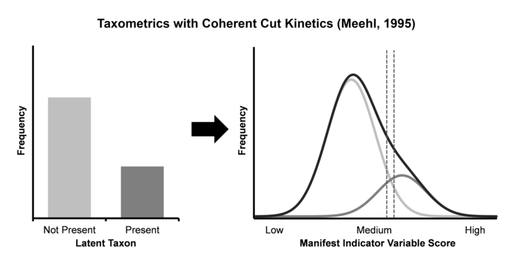 "Depiction of Coherent Cut Kinetics procedures for identifying a latent ""taxon"" with a 30% base rate.[39] The ""hitmax"" interval distinguishing between the two categorical groups is shown with vertical dotted lines."