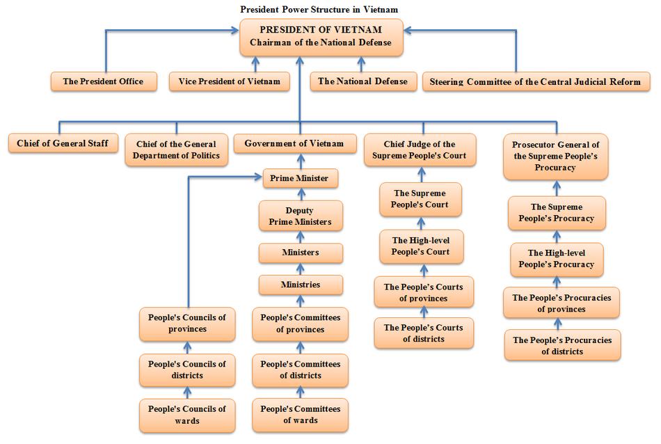 Presidentens maktstruktur i Vietnam.png