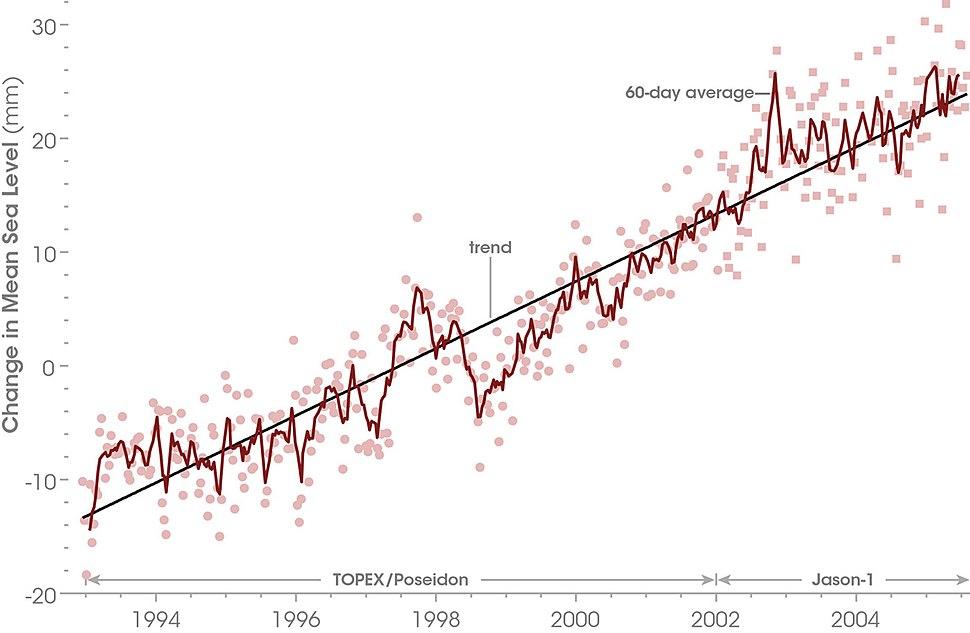 The Rising Sea Level