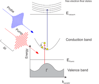 Two-photon photoelectron spectroscopy - Figure 1. First, a lower energy pulse, the pump pulse, photoexcites an electron in a ground state or HOMO into a higher lying excited state. After some time delay, a second, higher energy pulse photoemits the excited electron into free electron states above the vacuum level.