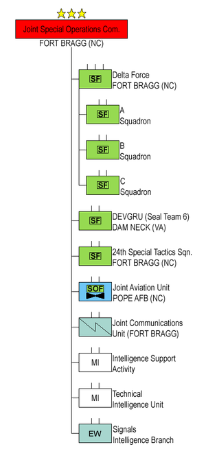 Joint Special Operations Command - U.S. Joint Special Operations Command