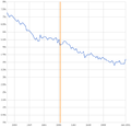 Unemployment-rate-before-after-1996-welfare-reform.png