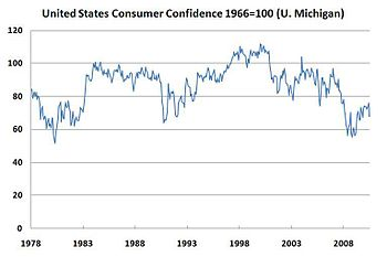 English: United States consumer Confidence 197...