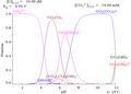 Uranium fraction diagram with carbonate present.png