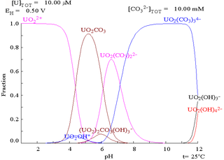 A graph of potential vs. pH showing stability regions of various uranium compounds