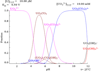 Uranyl -  Carbonate and hydoxo complexes of uranium(VI) as a function of pH