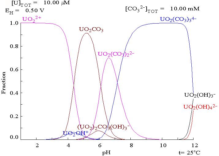 Uranium fraction diagram with carbonate present