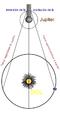 Velocidad luz Olaf Romer.png