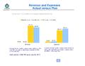 WMF Revenue & Expenses June 2013 - Actual vs Plan.png