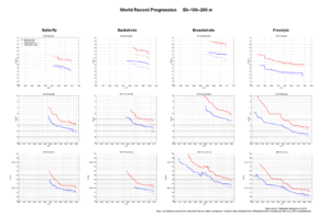 World record progression 100 metres freestyle -  Graphic data for World Record Progression in Men and Women Swimming 50m-100m-200m Long and Short Course Butterfly-Backstroke-Breaststroke-Freestyle