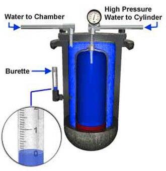 Hydrostatic test - Water jacket test