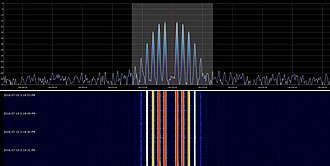 Modulation - A carrier, frequency modulated by a 1,000 hz sinusoid.  The modulation index has been adjusted to around 2.4, so the carrier frequency has small amplitude. Several strong sidebands are apparent; in principle an infinite number are produced in FM but the higher-order sidebands are of negligible magnitude.