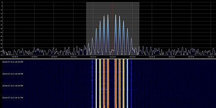 A carrier, frequency modulated by a 1,000 hz sinusoid. The modulation index has been adjusted to around 2.4, so the carrier frequency has small amplitude. Several strong sidebands are apparent; in principle an infinite number are produced in FM but the higher-order sidebands are of negligible magnitude. Waterfall FM.jpg
