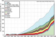 Emissioni annuali globali di CO2 associate alla produzione di cemento