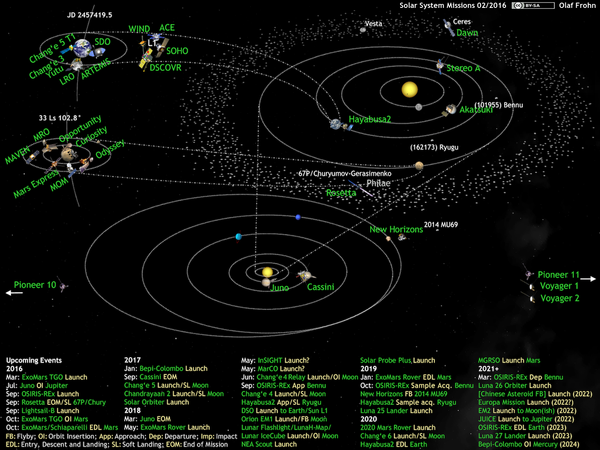 What's Up in the Solar System, active space probes 2016-02