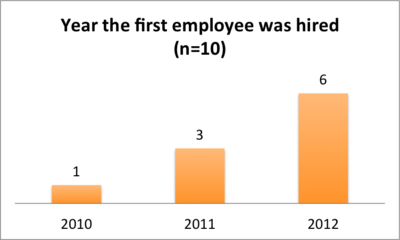 Year first employee was hired.png