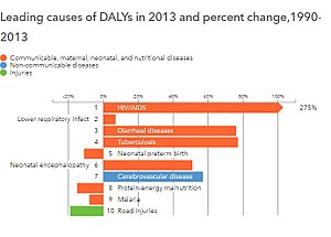 Epidemiological transition - Leading causes of DALYs and percentage change between 1990-2013, Zimbabwe