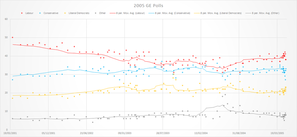 Graph of Polling