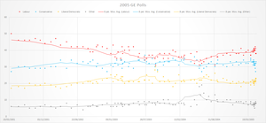 Opinion polling for the United Kingdom general election, 2005 - Graph of Polling