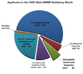 2007 NRMP applicants.PNG