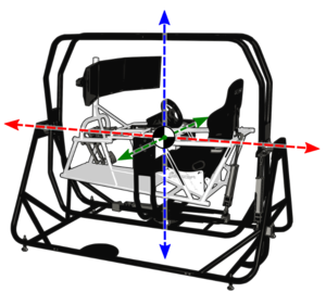 Motion simulator - Low-cost home motion system with 3 rotational degrees of freedom