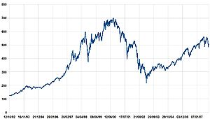 Performance of the AEX index between October 1...