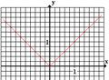 Abszolútértékfüggvény.PNG