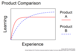 What is the learning curve and how may it be applied
