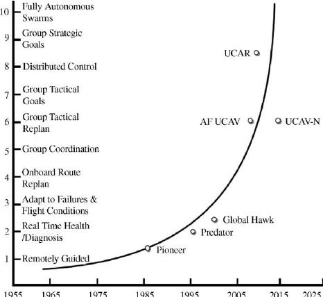 Autonomous-control-level-trend
