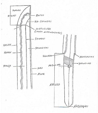 Glossary of Japanese swords - Diagram showing the parts of a nihontō blade in transliterated Japanese