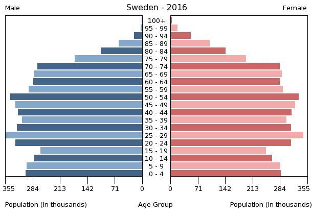 Bevölkerungspyramide Scheden 2016