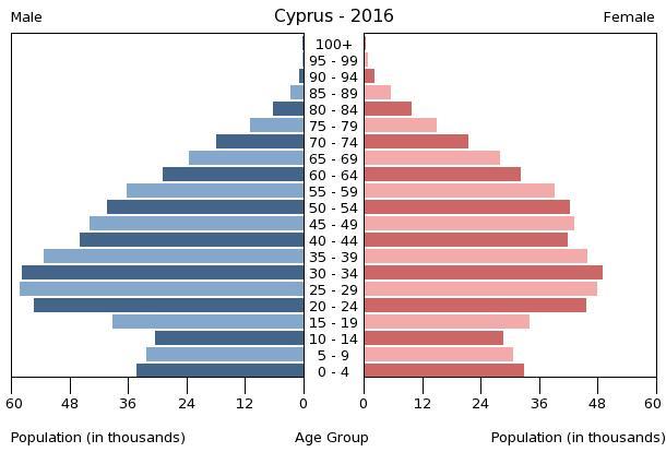 Bevölkerungspyramide Zypern 2016