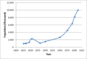 Demographics of Bolivia - Scatter plot of the population of Bolivia (in thousands) from 1826–2012