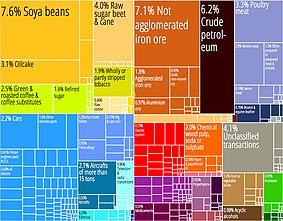 Economy of Brazil - Wikipedia