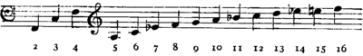Britannica Horn F Crook Harmonic Series.png