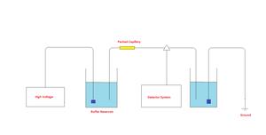 Capillary electrochromatography - Mechanism of capillary electrochromatography