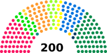 http://upload.wikimedia.org/wikipedia/commons/thumb/7/77/CN2011_diagramme.png/220px-CN2011_diagramme.png