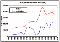 Immigration and Births in Canada from 1850 to 2000