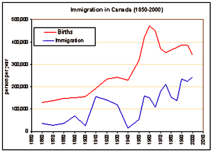 Births and immigration in Canada from 1850 to 2000