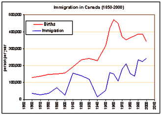 Economic impact of immigration to Canada - Image: Canada immigration graph