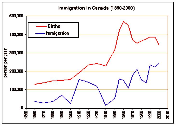 Canada immigration graph