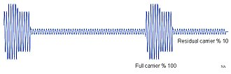 Residual carrier - Carrier modulated by 1 Volt VF. (1 volt corresponds to white.) In this illustration, the carrier frequency is much lower than would practically be used, relative to the video signal frequency.