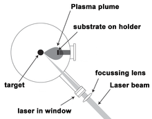 The diagram shows the following: A laser beam is focused by a lens, enters a vacuum chamber, and hits a dot labeled target. A plasma plume is shown leaving the target and heading toward a heated substrate.