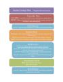 DRAFT Student Groups Pilot program plan.png