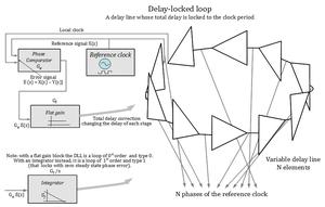 Delay-locked loop - Image: Delay locked loop, 0th order type 0 and 1st order type 1