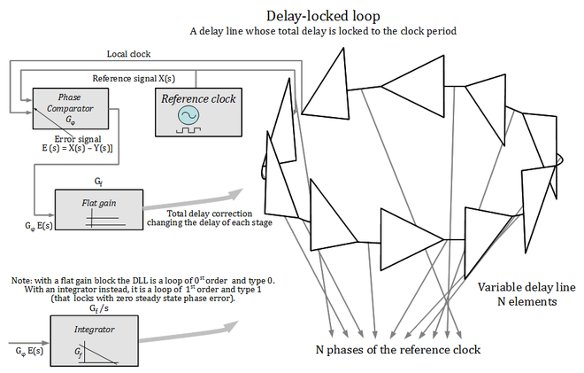 Delay locked loop thesis